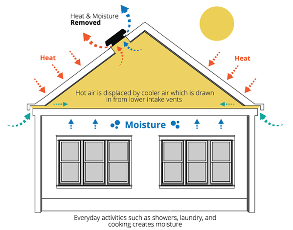 During the hot summer months, your attic can reach temperatures of 160°F and above. The Solaro Aire™ Attic Ventilation Fan works by expelling this hot air and returning your attic's space closer to the outside ambient temperature.
