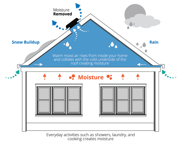 Solaro aire attic ventilation systems how it works for Attic air circulation
